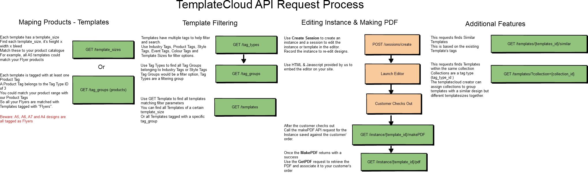 TemplateCloud API Guide   w3pedia